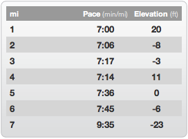 2011 Independence Day 10k Mile Splits