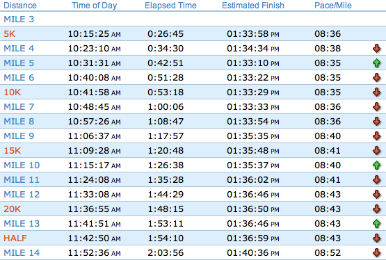 2011 New York City Marathon Official Splits - Part 1