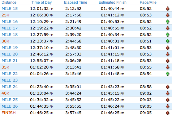 2011 New York City Marathon Official Splits - Part 2